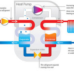 GROUND SOURCE HEAT PUMPS – GENERATING YOUR OWN POWER