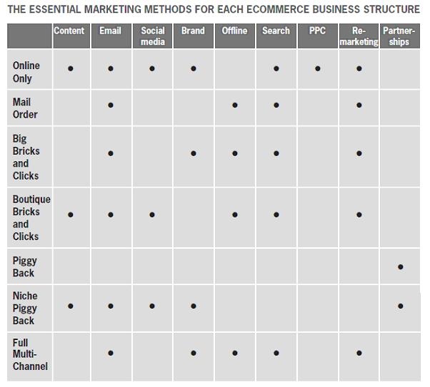 E-Commerce Table