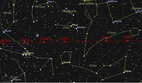 Fig 2.  The path of the vernal equinox sunrise, as it courses through the constellations. In 1750 BC it moved from Taurus to Aries, while in about AD 10 it moved from Aries to Pisces.