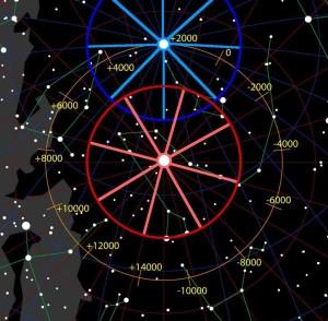 p-constellations