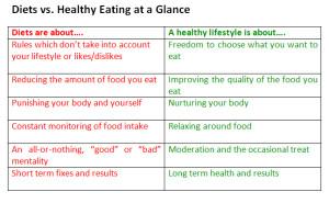 Diet v Healthy Eating
