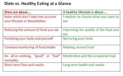 about diet