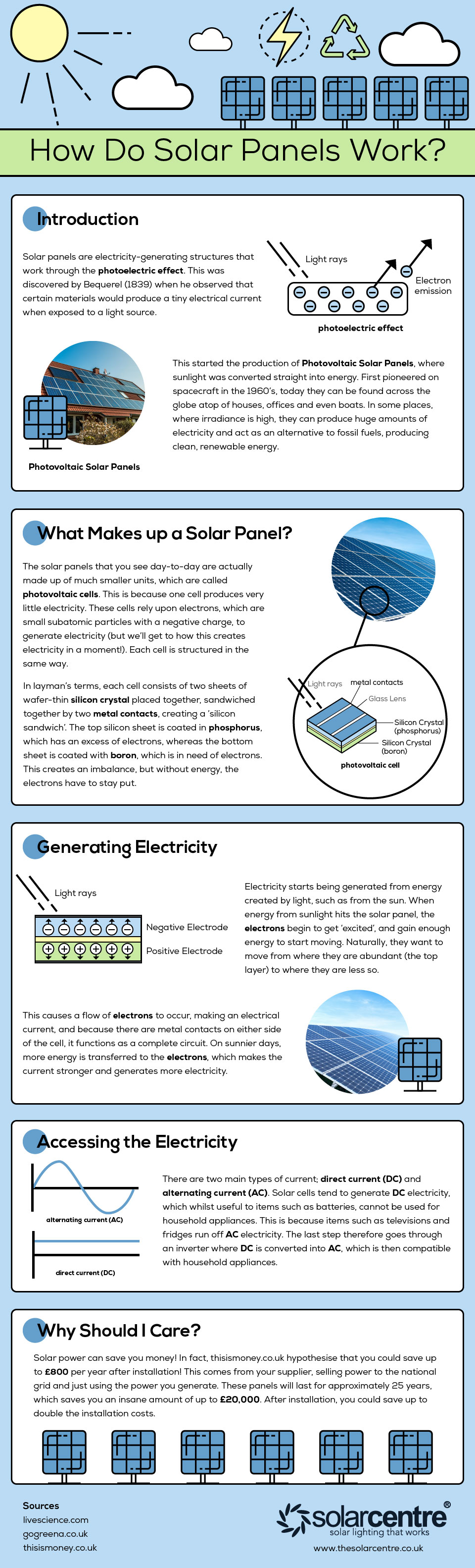 INFOGRAPHIC_SolarPanels